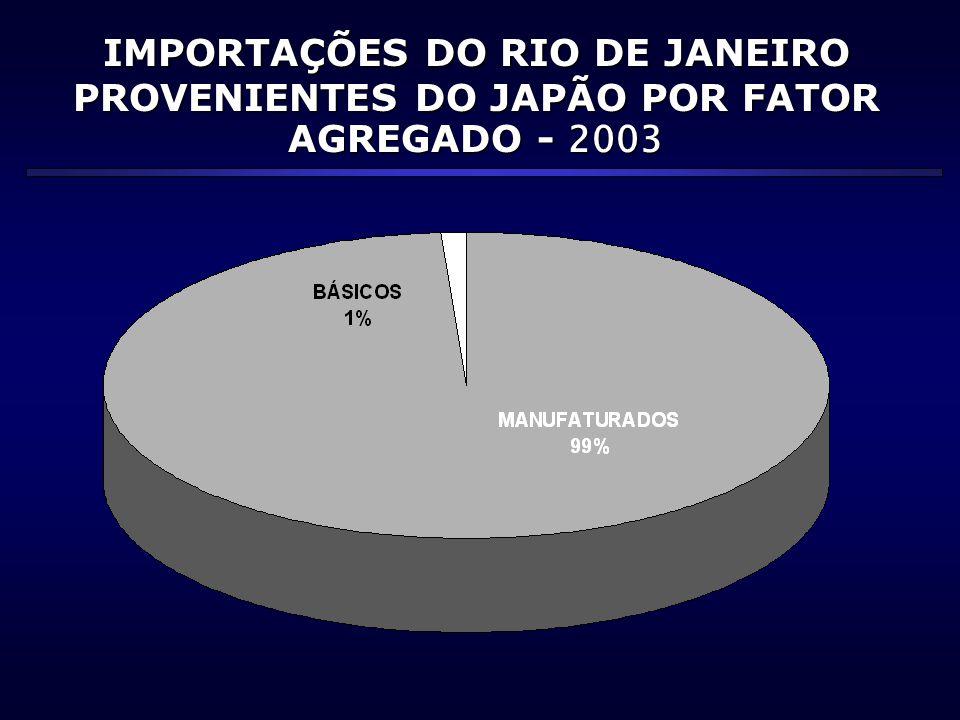 IMPORTAÇÕES DO RIO DE JANEIRO PROVENIENTES DO JAPÃO POR FATOR AGREGADO - 2003