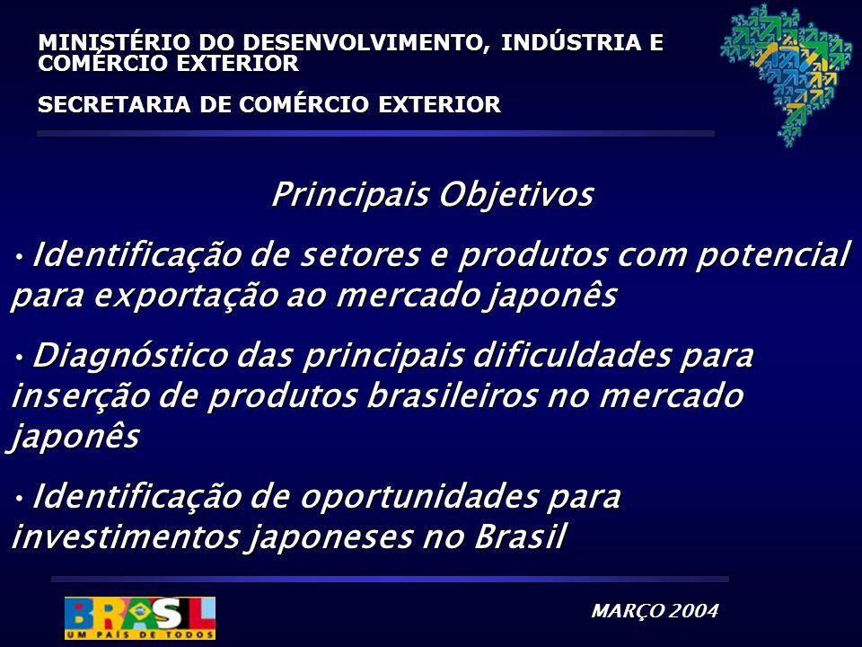 MARÇO 2004 MINISTÉRIO DO DESENVOLVIMENTO, INDÚSTRIA E COMÉRCIO EXTERIOR SECRETARIA DE COMÉRCIO EXTERIOR Principais Objetivos Identificação de setores e produtos com potencial para exportação ao mercado japonêsIdentificação de setores e produtos com potencial para exportação ao mercado japonês Diagnóstico das principais dificuldades para inserção de produtos brasileiros no mercado japonêsDiagnóstico das principais dificuldades para inserção de produtos brasileiros no mercado japonês Identificação de oportunidades para investimentos japoneses no BrasilIdentificação de oportunidades para investimentos japoneses no Brasil
