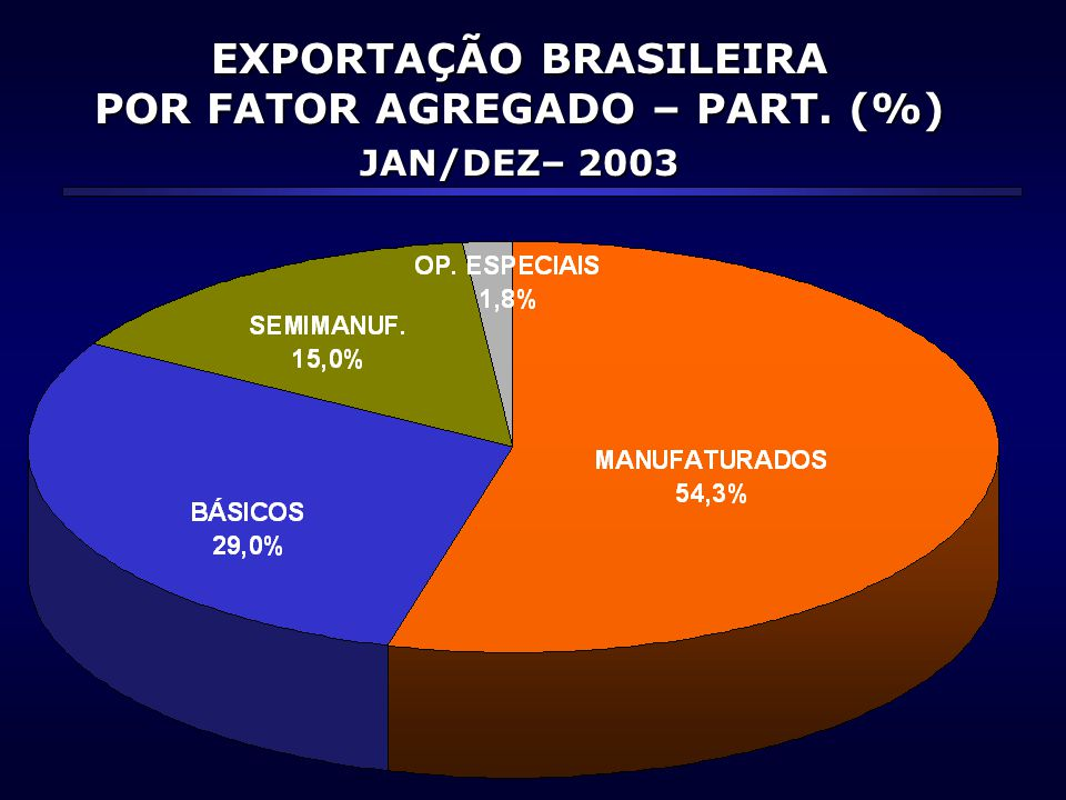 http://www.desenvolvimento.gov.brhttp://www.portaldoexportador.gov.brhttp://aliceweb.desenvolvimento.gov.br MARÇO 2004 MINISTÉRIO DO DESENVOLVIMENTO, INDÚSTRIA E COMÉRCIO EXTERIOR SECRETARIA DE COMÉRCIO EXTERIOR