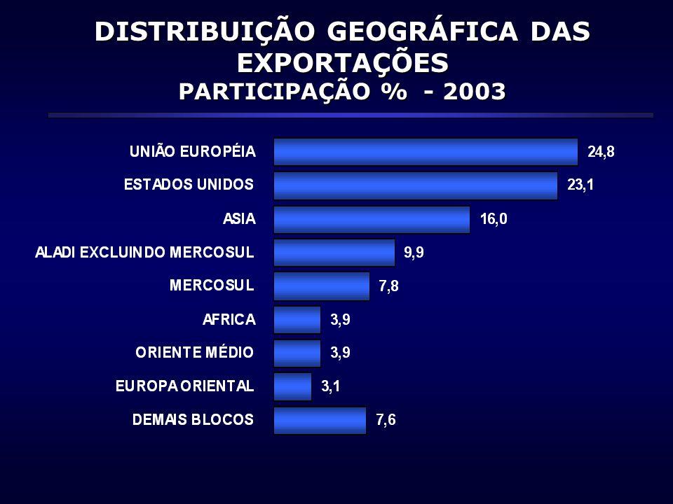 INTERCÂMBIO COMERCIAL BRASIL - JAPÃO US$ MILHÕES-2003/2002 2003 2002 VAR.