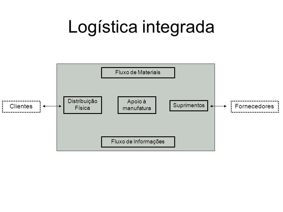 Logística integrada ClientesFornecedores Distribuição Física Apoio à manufatura Suprimentos Fluxo de Materiais Fluxo de Informações