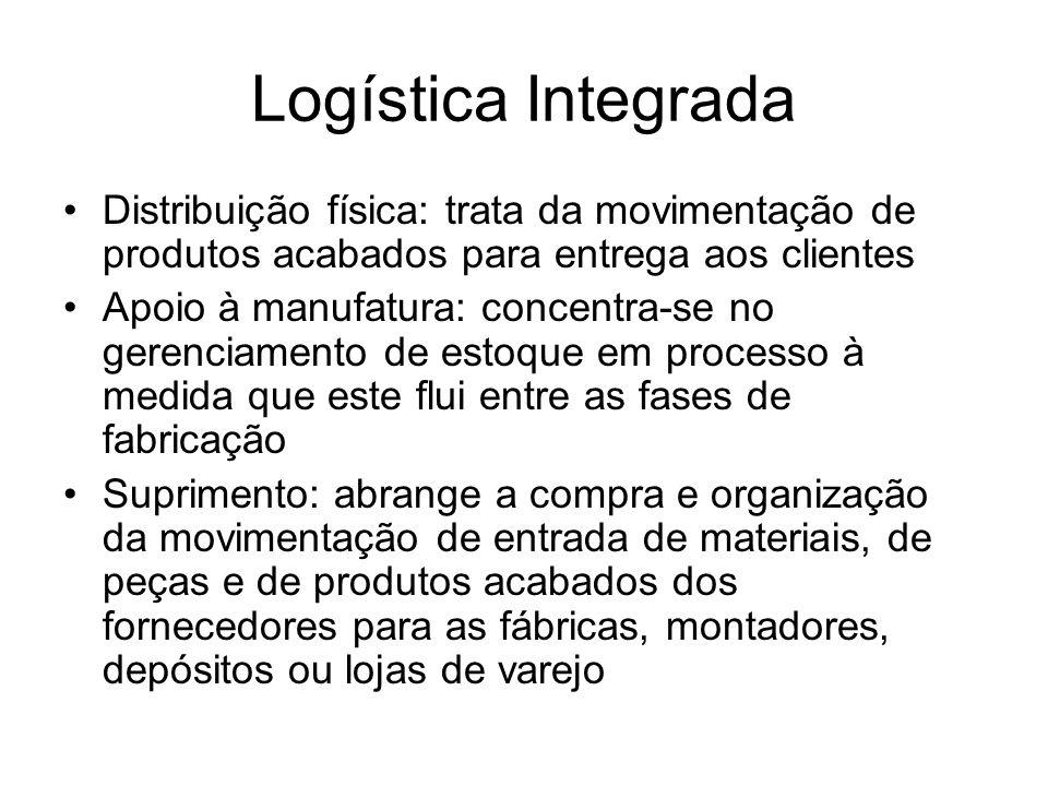 Logística Integrada Distribuição física: trata da movimentação de produtos acabados para entrega aos clientes Apoio à manufatura: concentra-se no gere