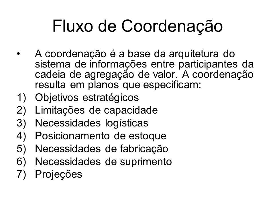 Fluxo de Coordenação A coordenação é a base da arquitetura do sistema de informações entre participantes da cadeia de agregação de valor. A coordenaçã