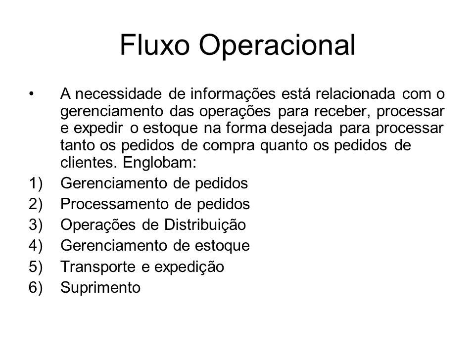 Fluxo Operacional A necessidade de informações está relacionada com o gerenciamento das operações para receber, processar e expedir o estoque na forma