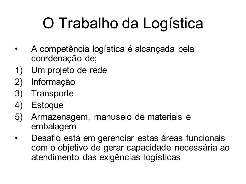 O Trabalho da Logística A competência logística é alcançada pela coordenação de; 1)Um projeto de rede 2)Informação 3)Transporte 4)Estoque 5)Armazenage