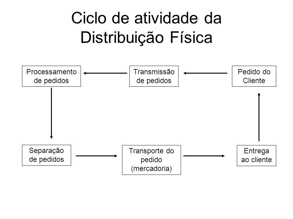 Ciclo de atividade da Distribuição Física Processamento de pedidos Pedido do Cliente Transmissão de pedidos Entrega ao cliente Transporte do pedido (m
