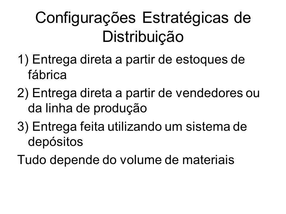 Configurações Estratégicas de Distribuição 1) Entrega direta a partir de estoques de fábrica 2) Entrega direta a partir de vendedores ou da linha de p