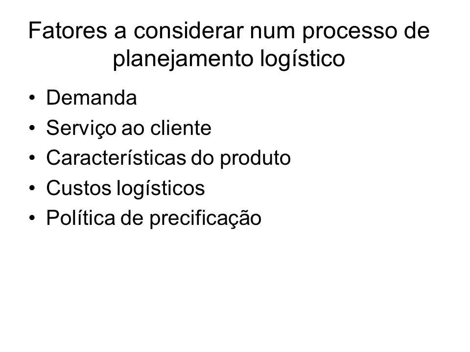 Fatores a considerar num processo de planejamento logístico Demanda Serviço ao cliente Características do produto Custos logísticos Política de precif
