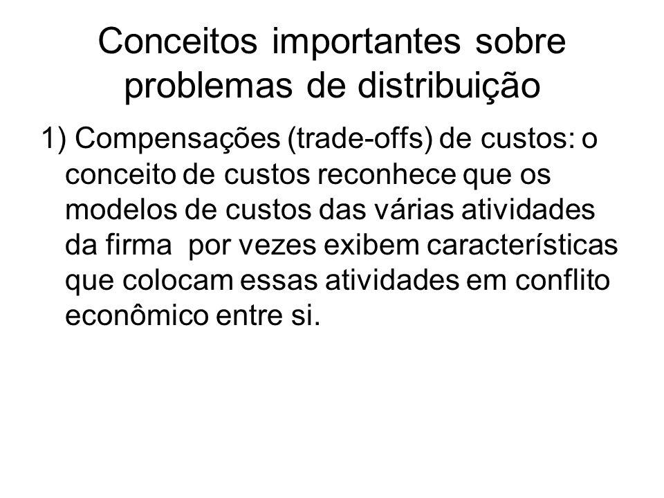 Conceitos importantes sobre problemas de distribuição 1) Compensações (trade-offs) de custos: o conceito de custos reconhece que os modelos de custos