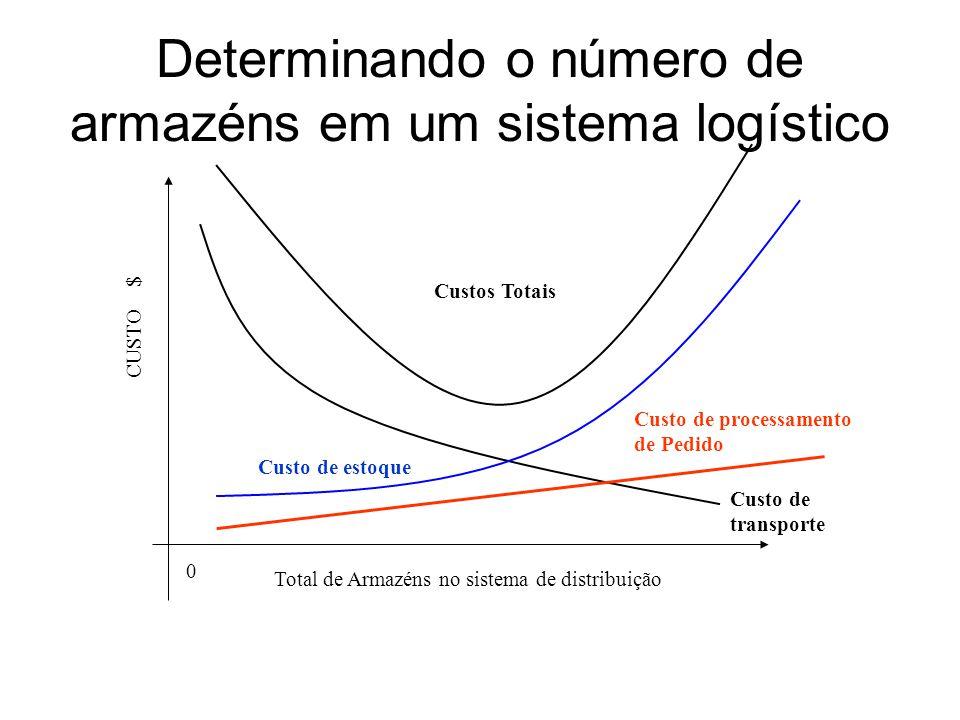 Determinando o número de armazéns em um sistema logístico Total de Armazéns no sistema de distribuição CUSTO $ Custo de transporte Custo de estoque Cu