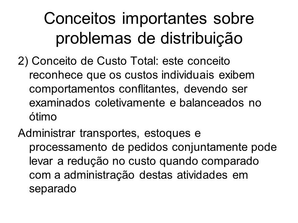 Conceitos importantes sobre problemas de distribuição 2) Conceito de Custo Total: este conceito reconhece que os custos individuais exibem comportamen