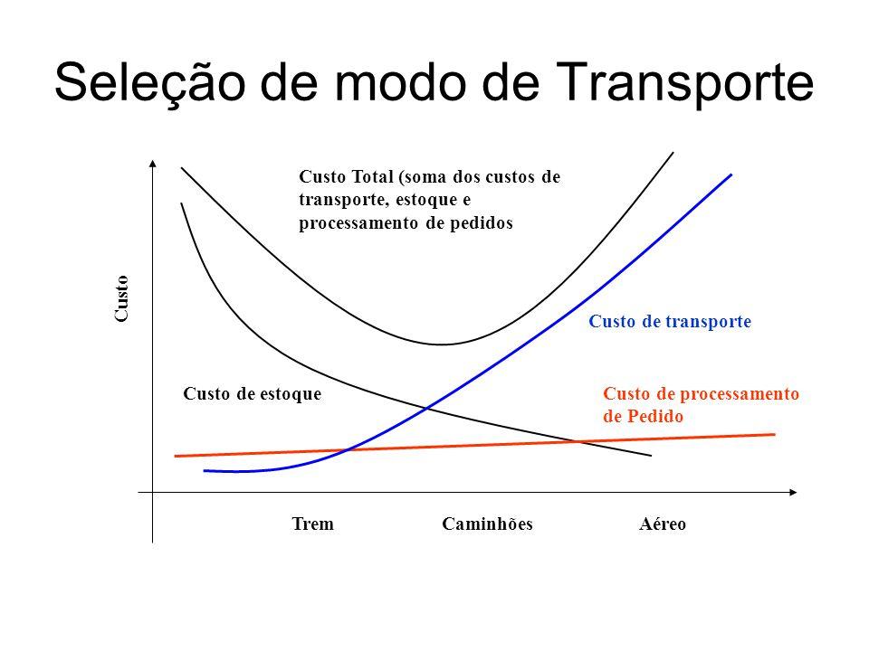 Seleção de modo de Transporte Trem Caminhões Aéreo Custo Custo de transporte Custo de estoque Custo Total (soma dos custos de transporte, estoque e pr