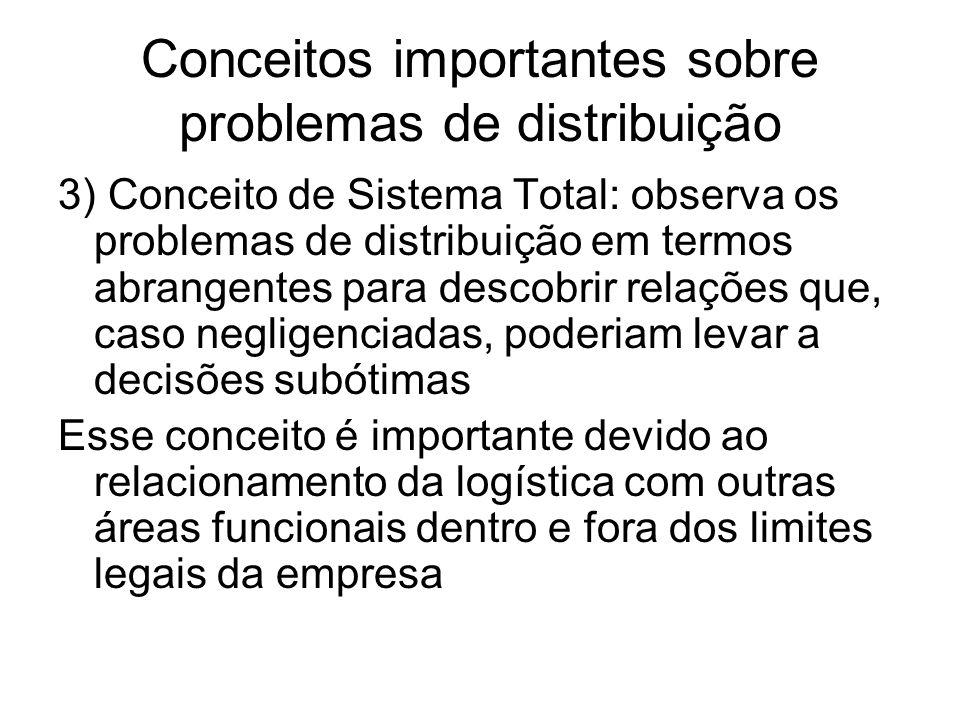 Conceitos importantes sobre problemas de distribuição 3) Conceito de Sistema Total: observa os problemas de distribuição em termos abrangentes para de