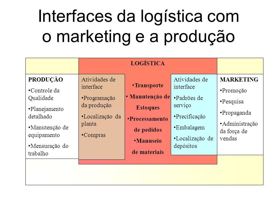 Interfaces da logística com o marketing e a produção LOGÍSTICA Transporte Manutenção de Estoques Processamento de pedidos Manuseio de materiais PRODUÇ
