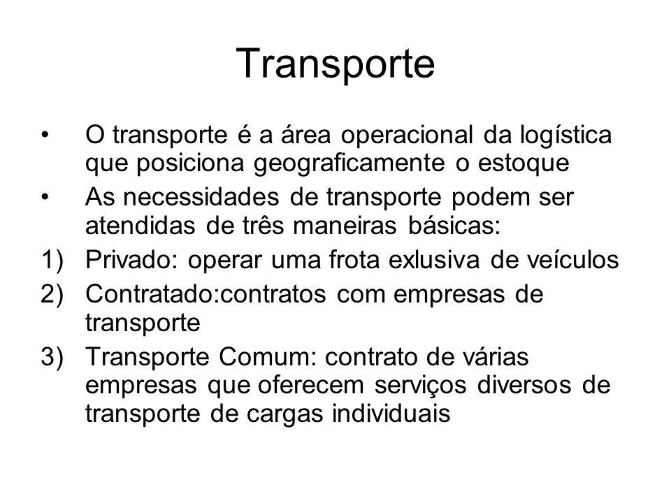 Fatores a considerar num processo de planejamento logístico Demanda Serviço ao cliente Características do produto Custos logísticos Política de precificação