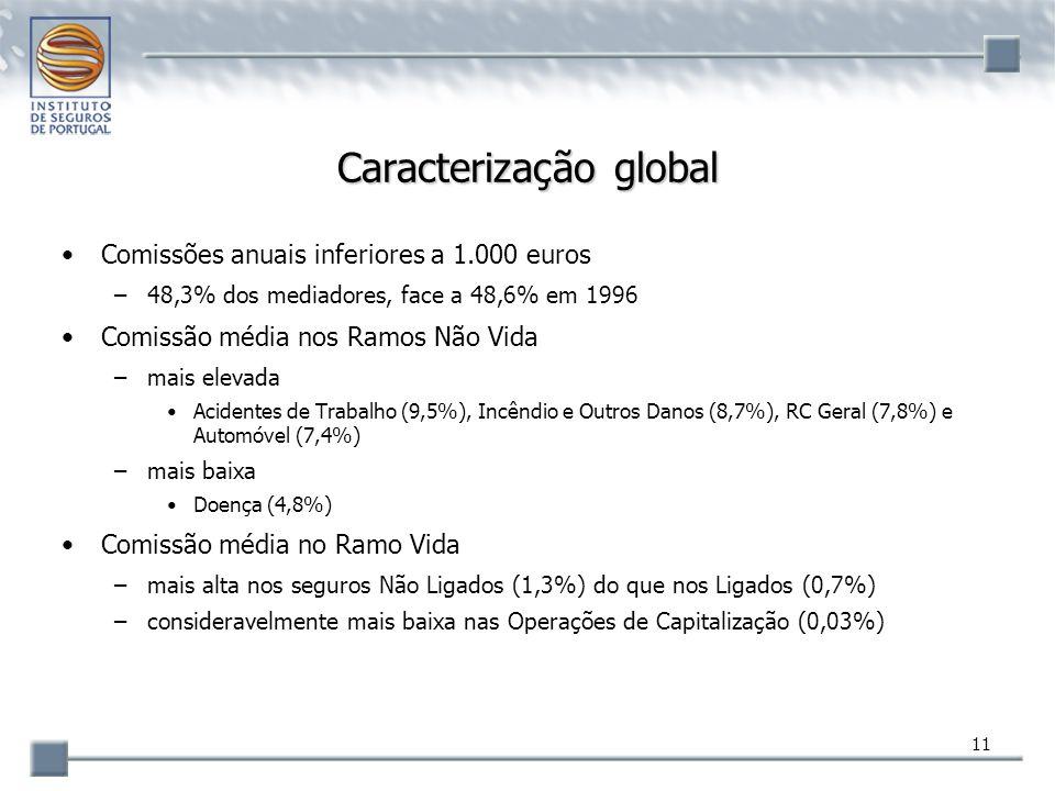 11 Caracterização global Comissões anuais inferiores a 1.000 euros –48,3% dos mediadores, face a 48,6% em 1996 Comissão média nos Ramos Não Vida –mais