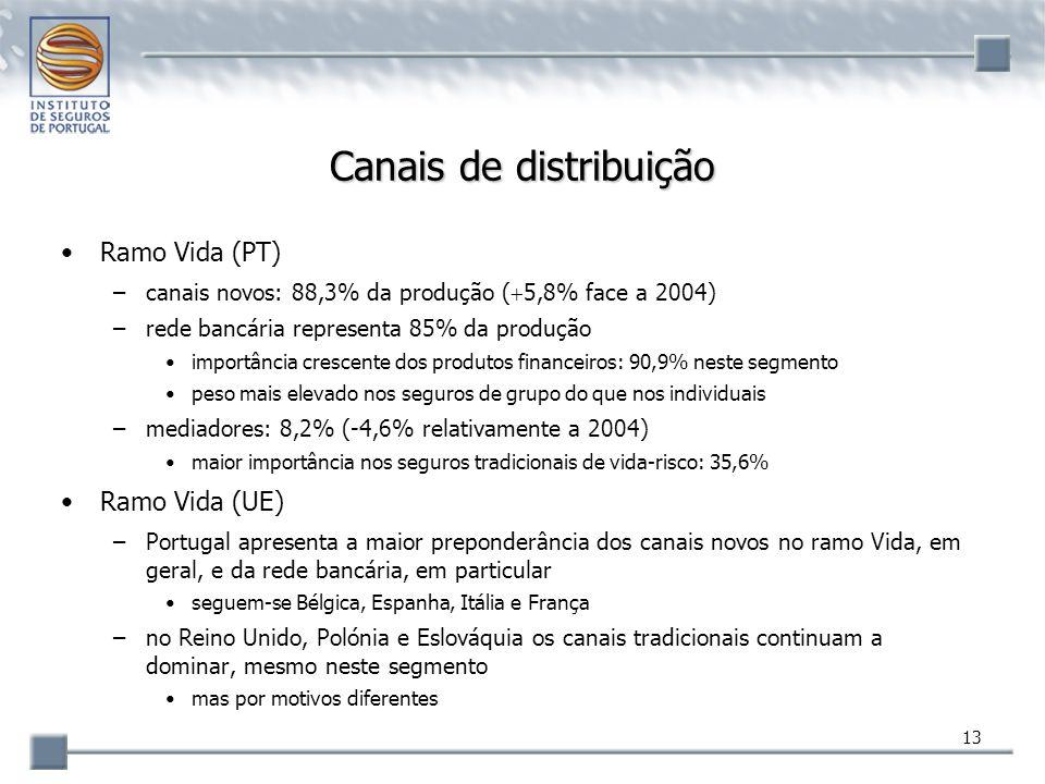 13 Canais de distribuição Ramo Vida (PT) –canais novos: 88,3% da produção (  5,8% face a 2004) –rede bancária representa 85% da produção importância