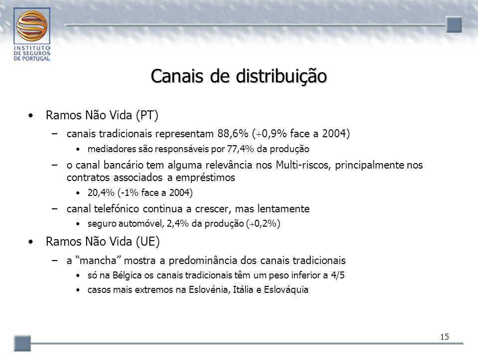 15 Canais de distribuição Ramos Não Vida (PT) –canais tradicionais representam 88,6% (  0,9% face a 2004) mediadores são responsáveis por 77,4% da pr