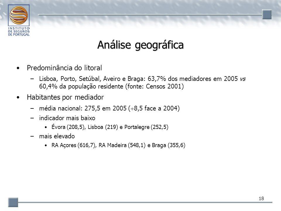18 Análise geográfica Predominância do litoral –Lisboa, Porto, Setúbal, Aveiro e Braga: 63,7% dos mediadores em 2005 vs 60,4% da população residente (