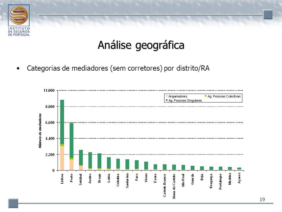 19 Análise geográfica Categorias de mediadores (sem corretores) por distrito/RA