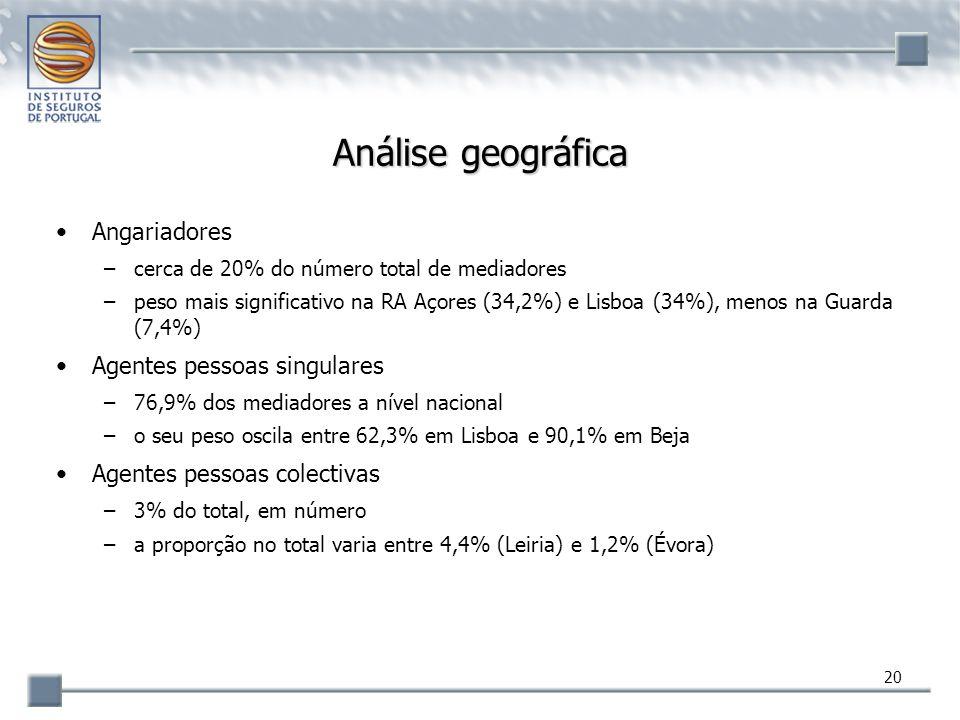 20 Análise geográfica Angariadores –cerca de 20% do número total de mediadores –peso mais significativo na RA Açores (34,2%) e Lisboa (34%), menos na