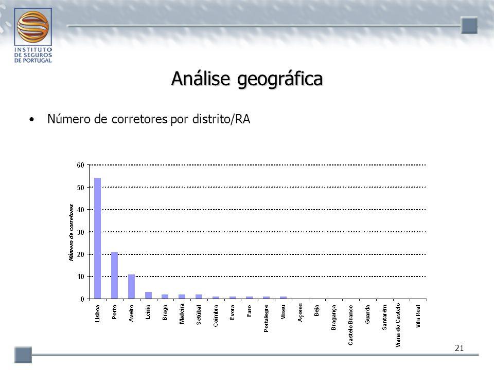 21 Análise geográfica Número de corretores por distrito/RA