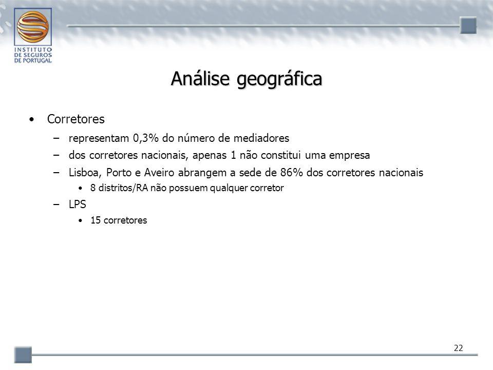 22 Análise geográfica Corretores –representam 0,3% do número de mediadores –dos corretores nacionais, apenas 1 não constitui uma empresa –Lisboa, Port
