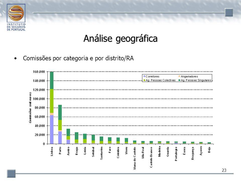 23 Análise geográfica Comissões por categoria e por distrito/RA