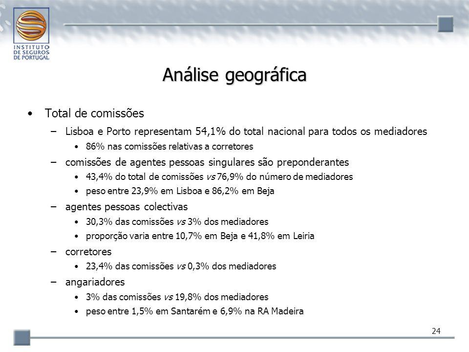24 Análise geográfica Total de comissões –Lisboa e Porto representam 54,1% do total nacional para todos os mediadores 86% nas comissões relativas a co