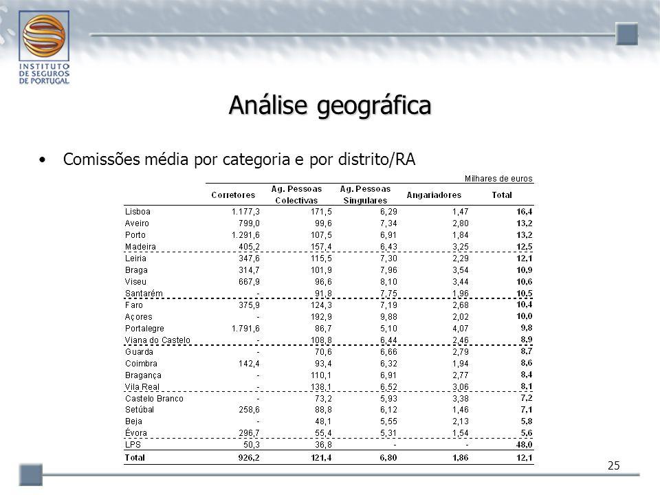 25 Análise geográfica Comissões média por categoria e por distrito/RA