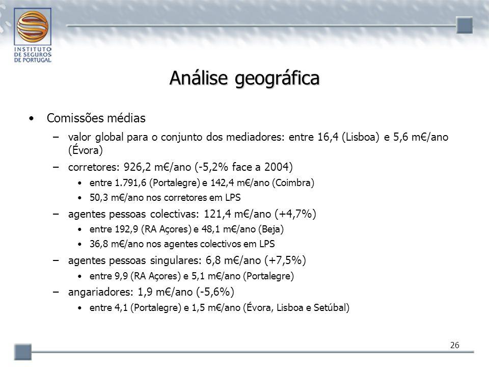 26 Análise geográfica Comissões médias –valor global para o conjunto dos mediadores: entre 16,4 (Lisboa) e 5,6 m€/ano (Évora) –corretores: 926,2 m€/an