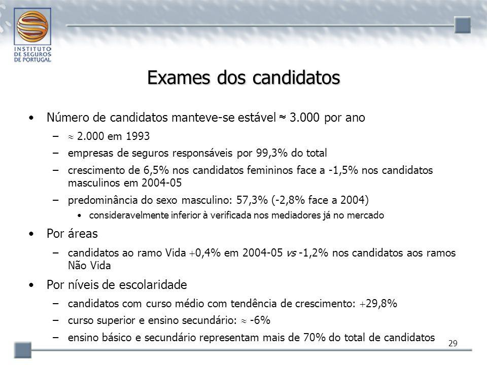 29 Exames dos candidatos Número de candidatos manteve-se estável  3.000 por ano –  2.000 em 1993 –empresas de seguros responsáveis por 99,3% do tota