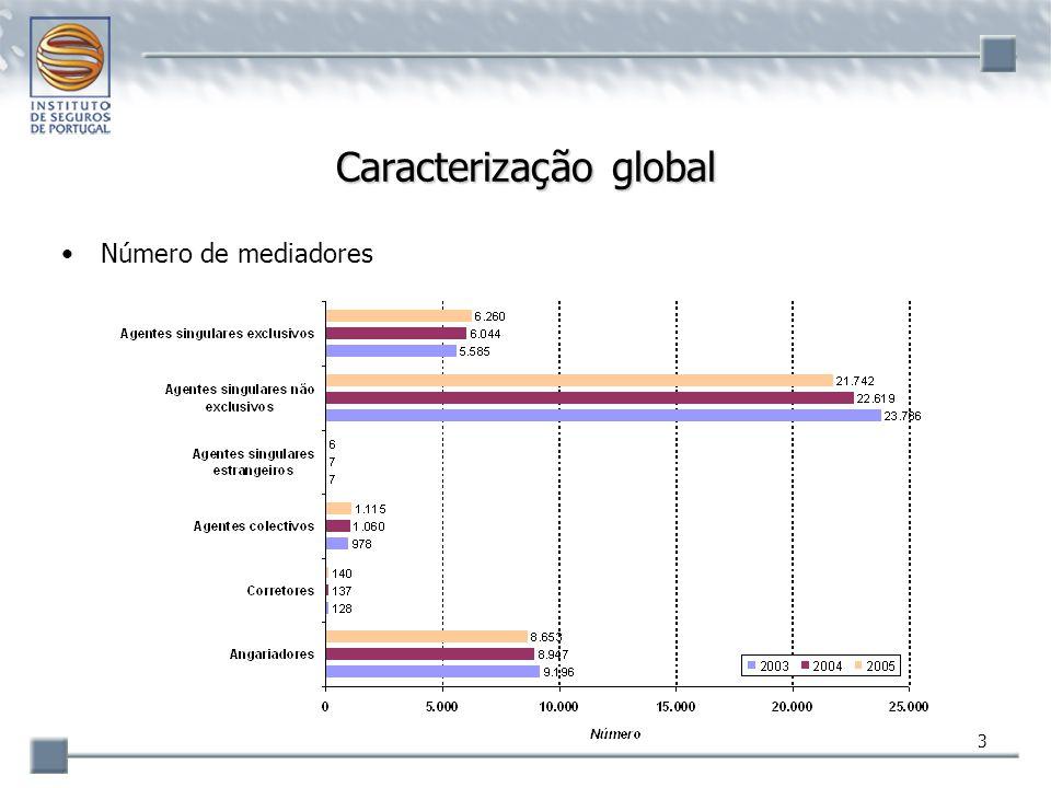 54 Principais conclusões Dimensão do mercado –comissões de 454,4 M€ equivalente a 3,4% da produção de seguro directo em Portugal e a 0,3% do PIB Número global de mediadores –redução progressiva, principalmente agentes singulares não exclusivos e angariadores Idade média –50,8 anos vs 44,1 do pessoal ao serviço da actividade seguradora apesar do rejuvenescimento relativo por entrada de novos agentes singulares no mercado Relacionamento com as empresas de seguros/corretores –apenas uma pequena parte (25,7%) em regime de exclusividade...