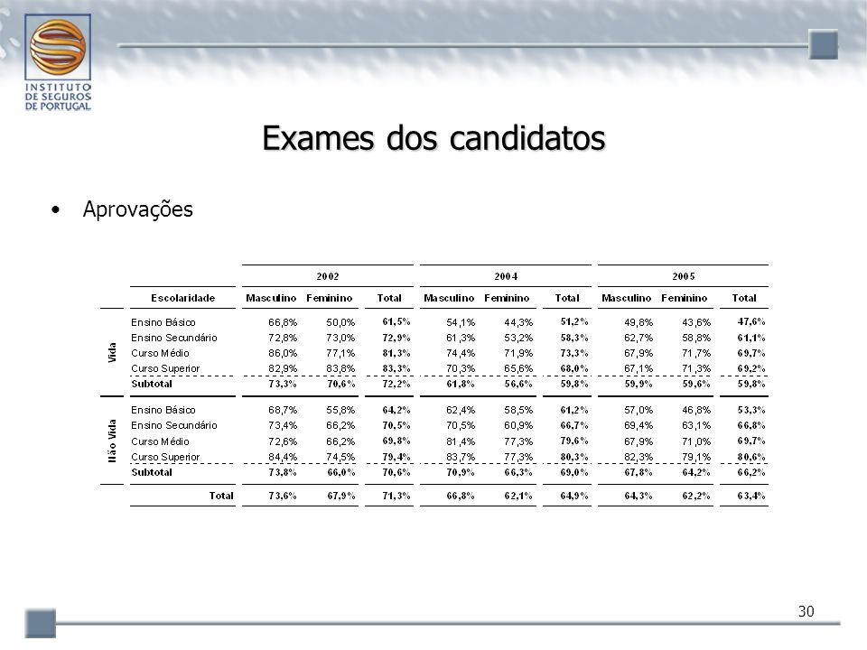 30 Exames dos candidatos Aprovações