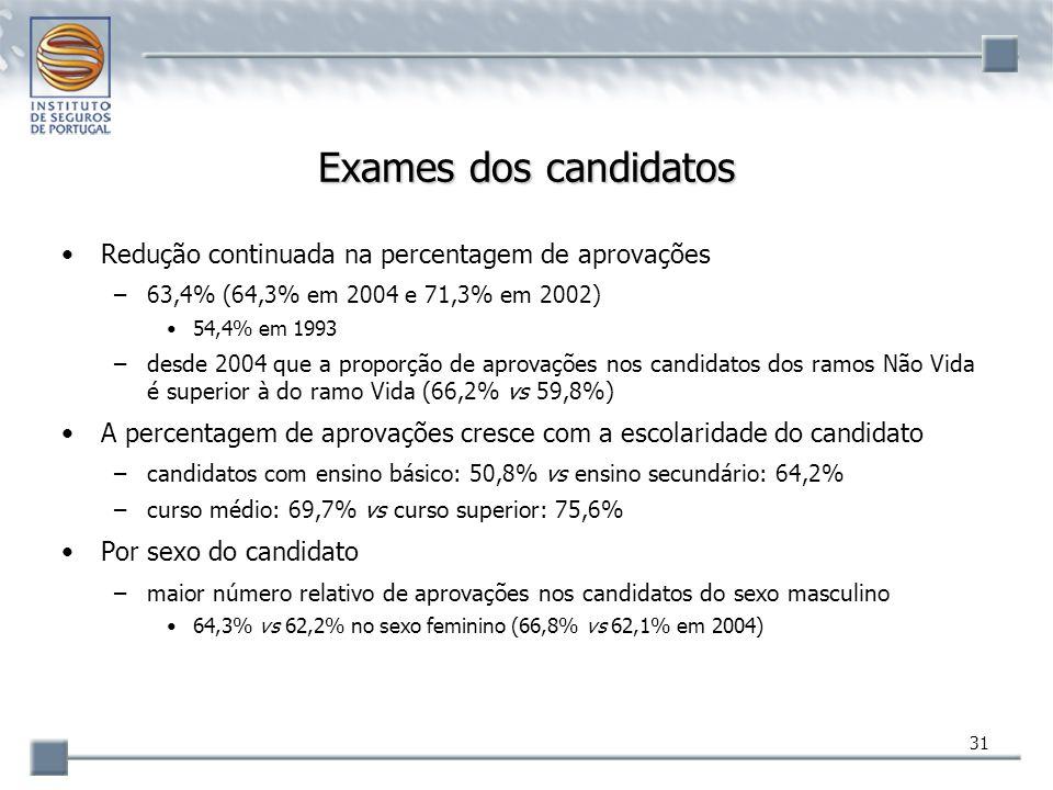 31 Exames dos candidatos Redução continuada na percentagem de aprovações –63,4% (64,3% em 2004 e 71,3% em 2002) 54,4% em 1993 –desde 2004 que a propor