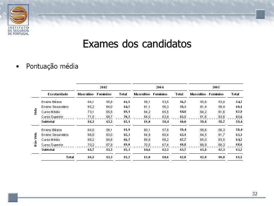 32 Exames dos candidatos Pontuação média