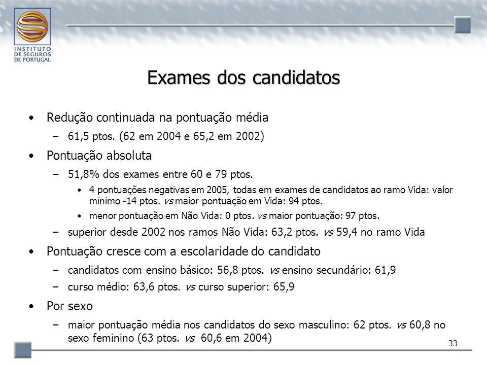 33 Exames dos candidatos Redução continuada na pontuação média –61,5 ptos. (62 em 2004 e 65,2 em 2002) Pontuação absoluta –51,8% dos exames entre 60 e