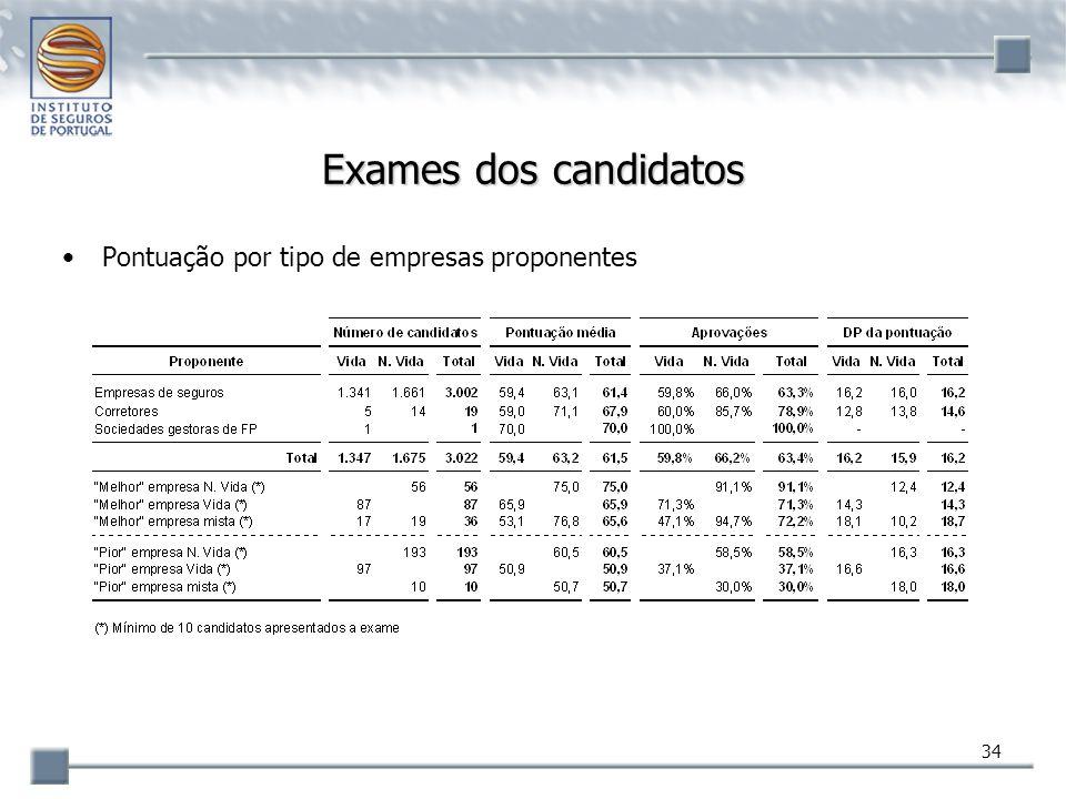 34 Exames dos candidatos Pontuação por tipo de empresas proponentes