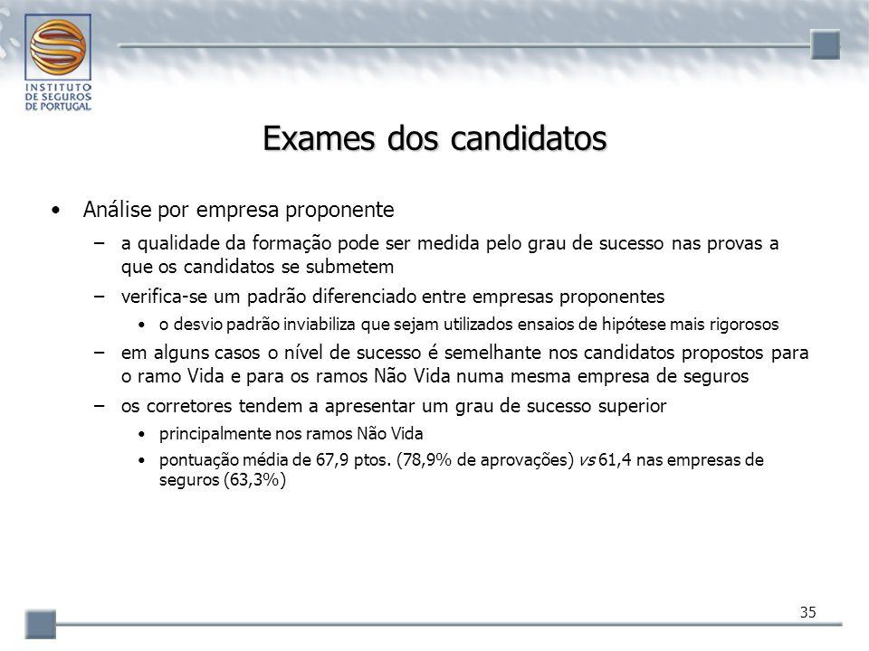 35 Exames dos candidatos Análise por empresa proponente –a qualidade da formação pode ser medida pelo grau de sucesso nas provas a que os candidatos s