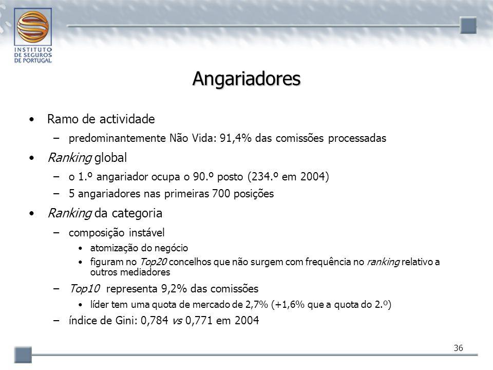 36 Angariadores Ramo de actividade –predominantemente Não Vida: 91,4% das comissões processadas Ranking global –o 1.º angariador ocupa o 90.º posto (2