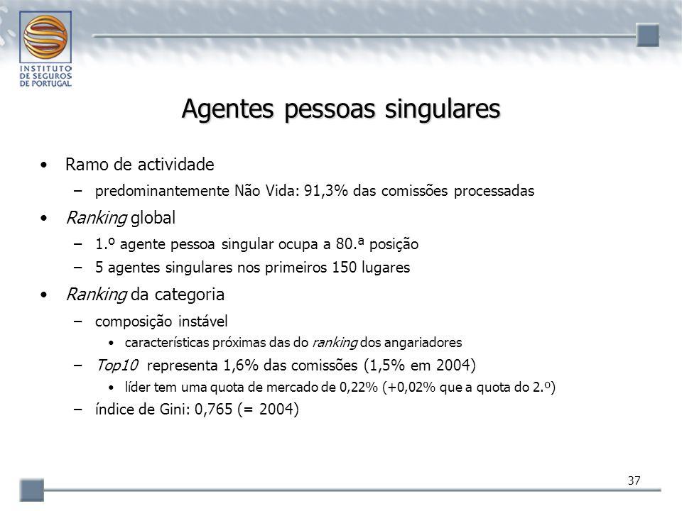 37 Agentes pessoas singulares Ramo de actividade –predominantemente Não Vida: 91,3% das comissões processadas Ranking global –1.º agente pessoa singul