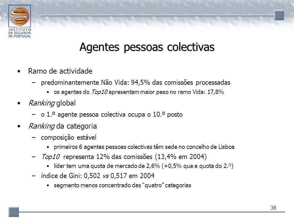 38 Agentes pessoas colectivas Ramo de actividade –predominantemente Não Vida: 94,5% das comissões processadas os agentes do Top10 apresentam maior pes