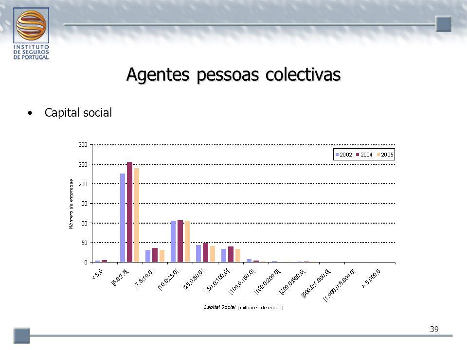 39 Agentes pessoas colectivas Capital social