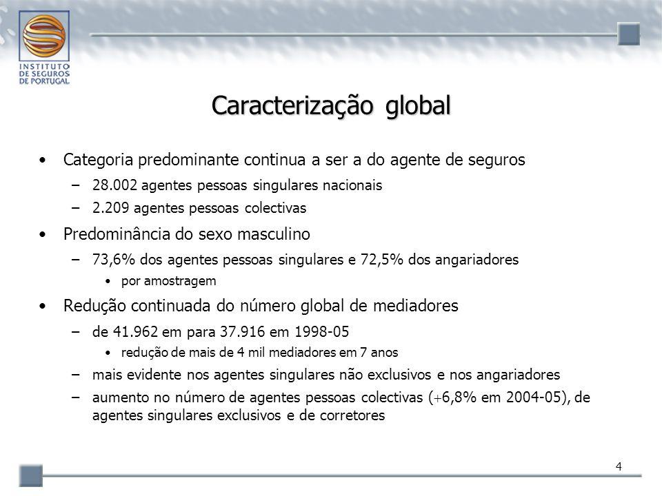 45 Corretores Ramo de actividade –predominantemente Não Vida: 96,7% das comissões processadas Ranking global –ocupam as primeiras 9 posições –24 empresas no Top30 Ranking da categoria –composição estável apenas duas empresas do Top20 (9.ª e 16.ª) não possuem sede nos concelhos de Lisboa ou do Grande Porto –Top10 representa 52,2% das comissões (52,7% em 2004) líder tem uma quota de mercado de 8,2% (+0,2% que a quota do 2.º) –índice de Gini: 0,662 vs 0,673 em 2004