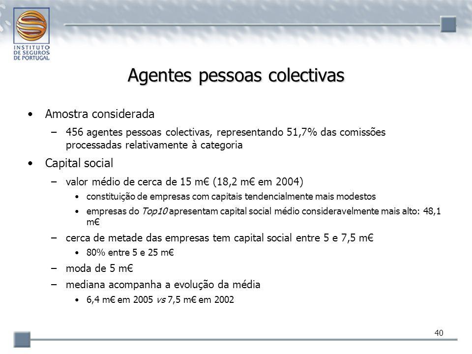 40 Agentes pessoas colectivas Amostra considerada –456 agentes pessoas colectivas, representando 51,7% das comissões processadas relativamente à categ