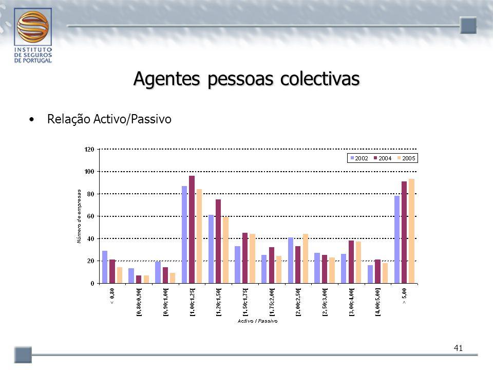 41 Agentes pessoas colectivas Relação Activo/Passivo