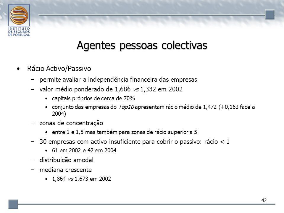 42 Agentes pessoas colectivas Rácio Activo/Passivo –permite avaliar a independência financeira das empresas –valor médio ponderado de 1,686 vs 1,332 e