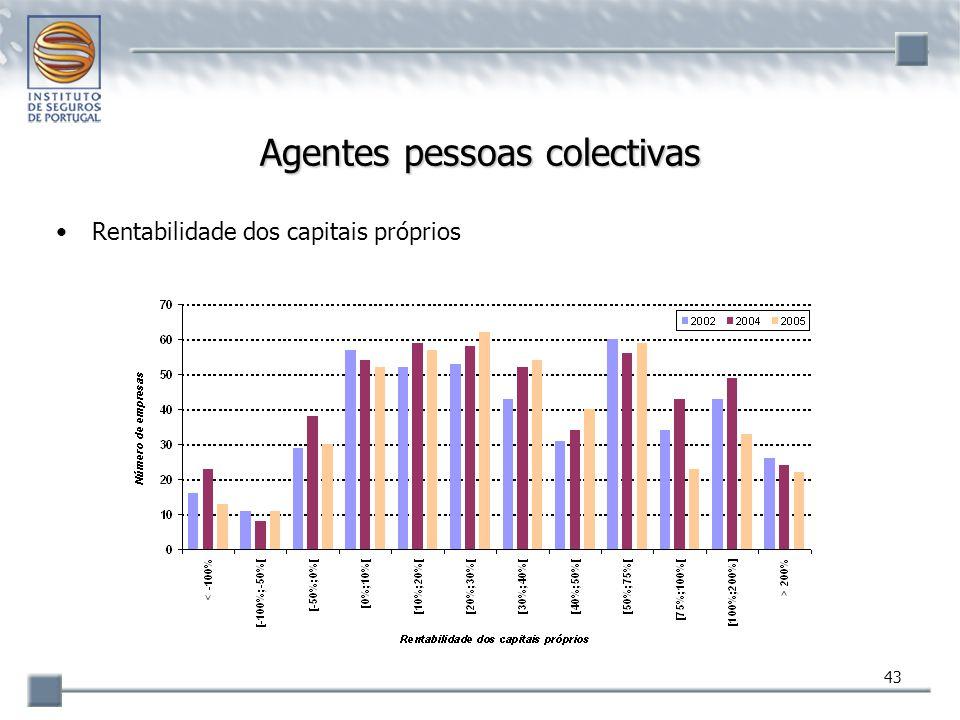 43 Agentes pessoas colectivas Rentabilidade dos capitais próprios