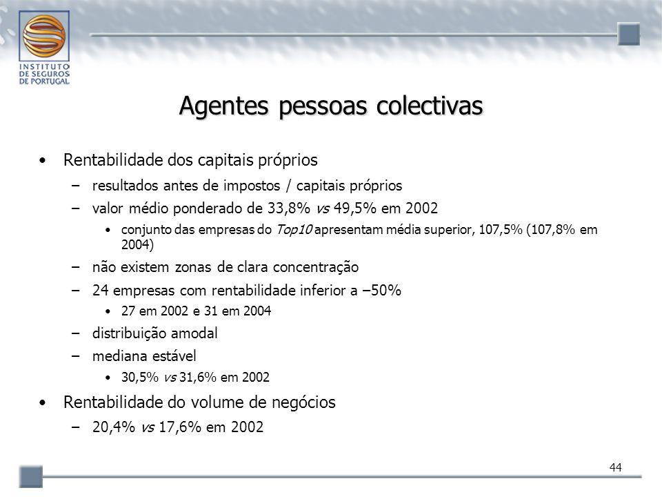 44 Agentes pessoas colectivas Rentabilidade dos capitais próprios –resultados antes de impostos / capitais próprios –valor médio ponderado de 33,8% vs