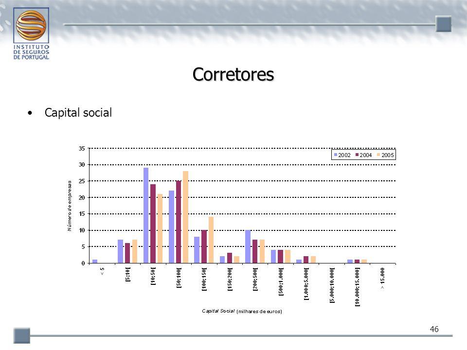 46 Corretores Capital social